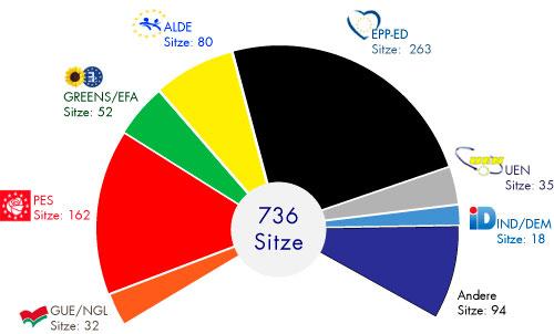 Europawahl Prozent Pro Sitz